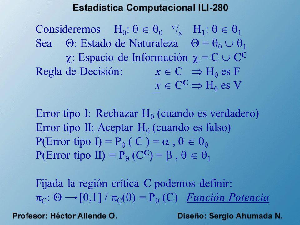 Consideremos H 0 : 0 v / s H 1 : 1 Sea : Estado de Naturaleza = 0 1 : Espacio de Información = C C C Regla de Decisión:x C H 0 es F x C C H 0 es V Error tipo I: Rechazar H 0 (cuando es verdadero) Error tipo II: Aceptar H 0 (cuando es falso) P(Error tipo I) = P ( C ) =, 0 P(Error tipo II) = P (C C ) =, 1 Fijada la región crítica C podemos definir: C : 0,1 C ( ) = P (C) Función Potencia