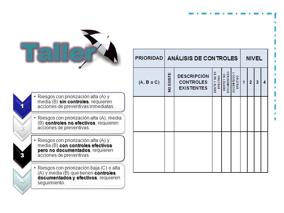 1 sin controlesRiesgos con priorización alta (A) y media (B) sin controles, requieren acciones de preventivas inmediatas.