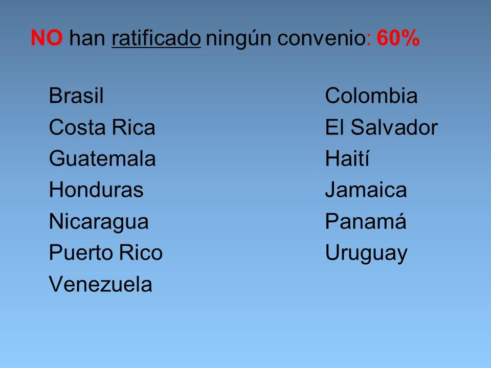 NO han ratificado ningún convenio: 60% BrasilColombia Costa RicaEl Salvador GuatemalaHaití HondurasJamaica NicaraguaPanamá Puerto RicoUruguay Venezuela