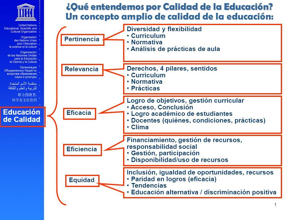 Educación de Calidad Pertinencia Relevancia Eficiencia Eficacia Equidad Diversidad y flexibilidad Curriculum Normativa Análisis de prácticas de aula L