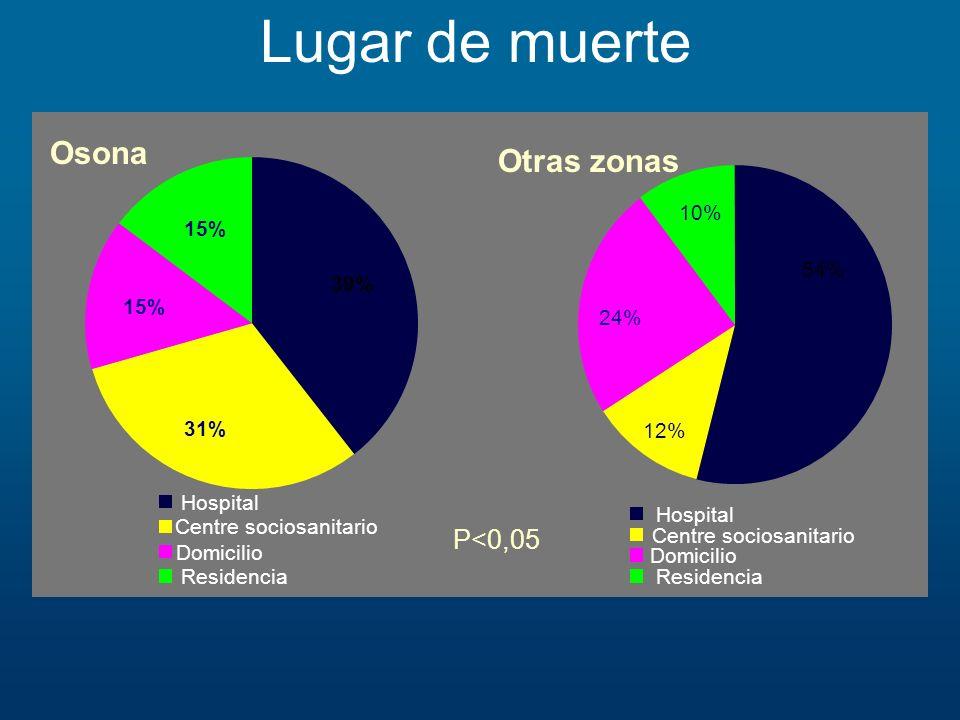 Lugar de muerte 10% 12% 24% 54% Hospital Centre sociosanitario Domicilio Residencia Otras zonas 15% 31% 15% 39% Hospital Centre sociosanitario Domicil