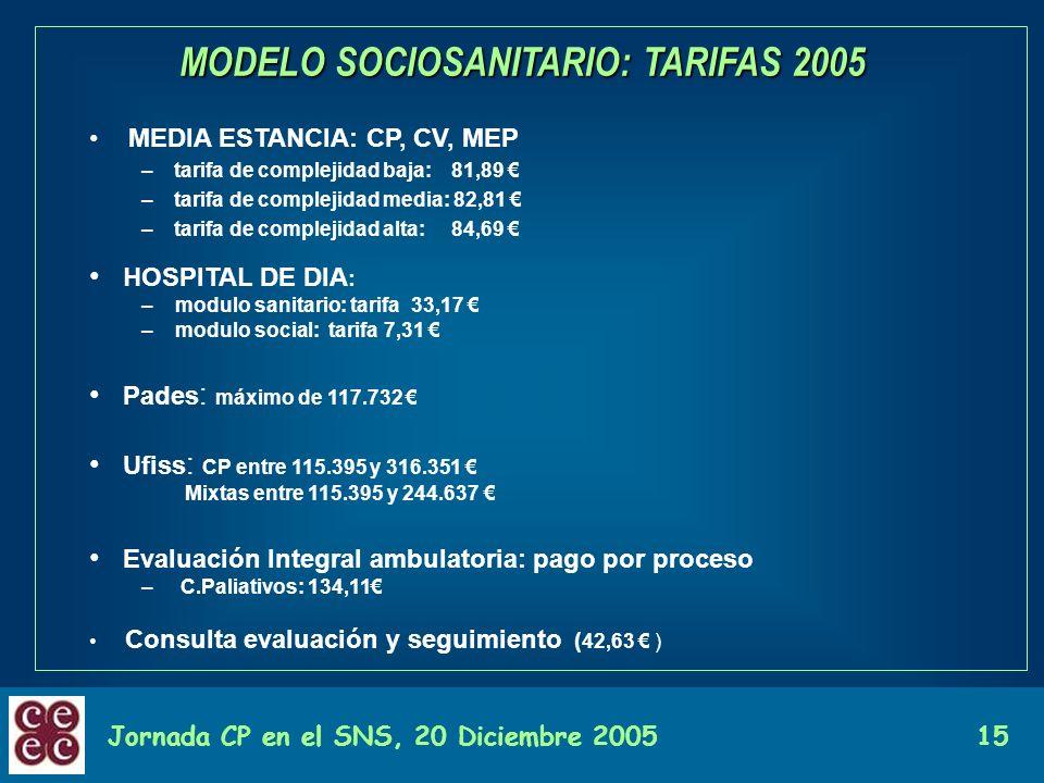 Jornada CP en el SNS, 20 Diciembre 200515 MODELO SOCIOSANITARIO: TARIFAS 2005 MEDIA ESTANCIA: CP, CV, MEP –tarifa de complejidad baja: 81,89 –tarifa d