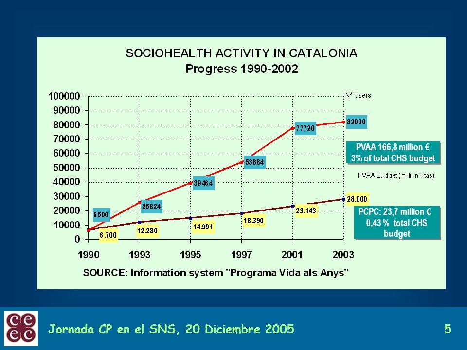Jornada CP en el SNS, 20 Diciembre 20055 PVAA 166,8 million 3% of total CHS budget PVAA 166,8 million 3% of total CHS budget PCPC: 23,7 million 0,43 %