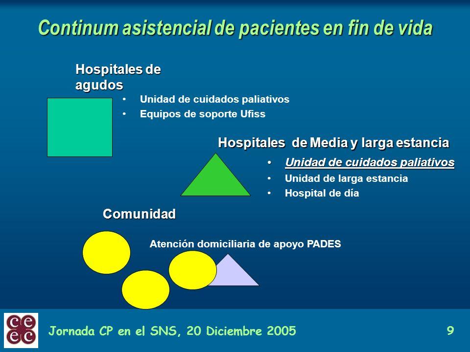 Jornada CP en el SNS, 20 Diciembre 20059 Continum asistencial de pacientes en fin de vida Hospitales de agudos Hospitales de Media y larga estancia Co