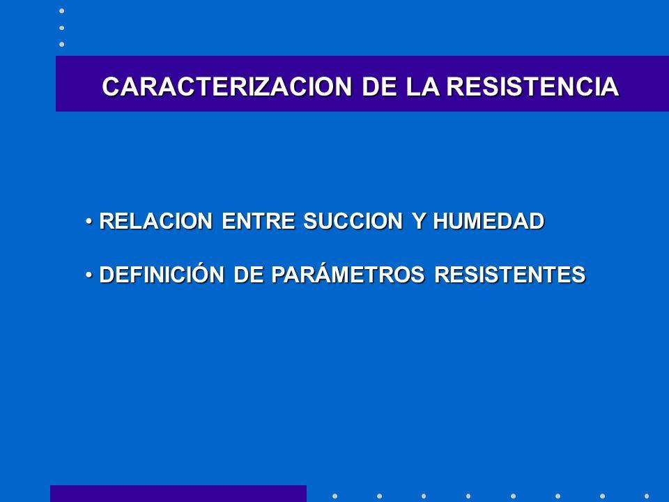 CARACTERIZACION DE LA RESISTENCIA RELACION ENTRE SUCCION Y HUMEDAD RELACION ENTRE SUCCION Y HUMEDAD DEFINICIÓN DE PARÁMETROS RESISTENTES DEFINICIÓN DE PARÁMETROS RESISTENTES