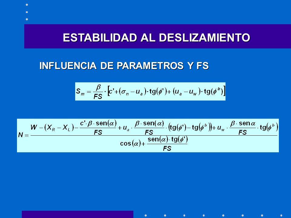 ESTABILIDAD AL DESLIZAMIENTO INFLUENCIA DE PARAMETROS Y FS
