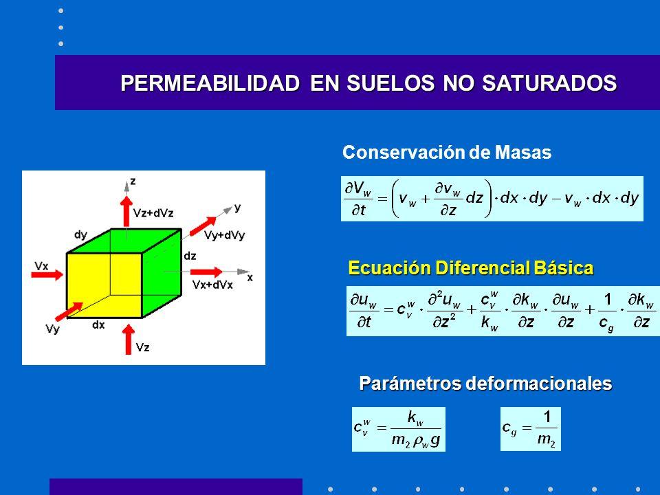 PERMEABILIDAD EN SUELOS NO SATURADOS Conservación de Masas Ecuación Diferencial Básica Parámetros deformacionales