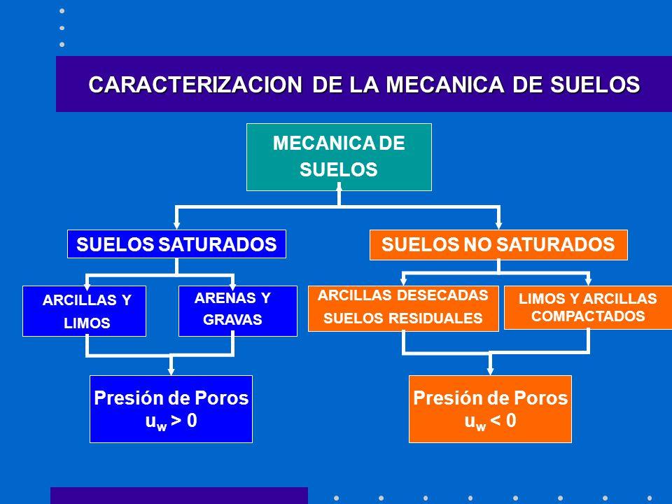 CARACTERIZACION DE LA MECANICA DE SUELOS MECANICA DE SUELOS SUELOS SATURADOS ARCILLAS Y LIMOS ARENAS Y GRAVAS Presión de Poros u w > 0 LIMOS Y ARCILLAS COMPACTADOS ARCILLAS DESECADAS SUELOS RESIDUALES SUELOS NO SATURADOS Presión de Poros u w < 0