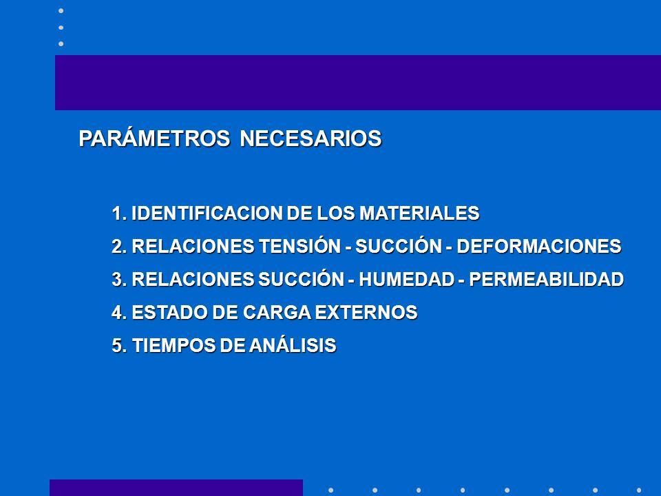 PARÁMETROS NECESARIOS 1. IDENTIFICACION DE LOS MATERIALES 2.