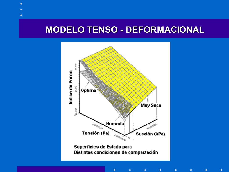 MODELO TENSO - DEFORMACIONAL