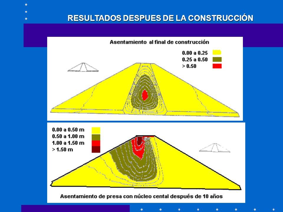 RESULTADOS DESPUES DE LA CONSTRUCCIÓN