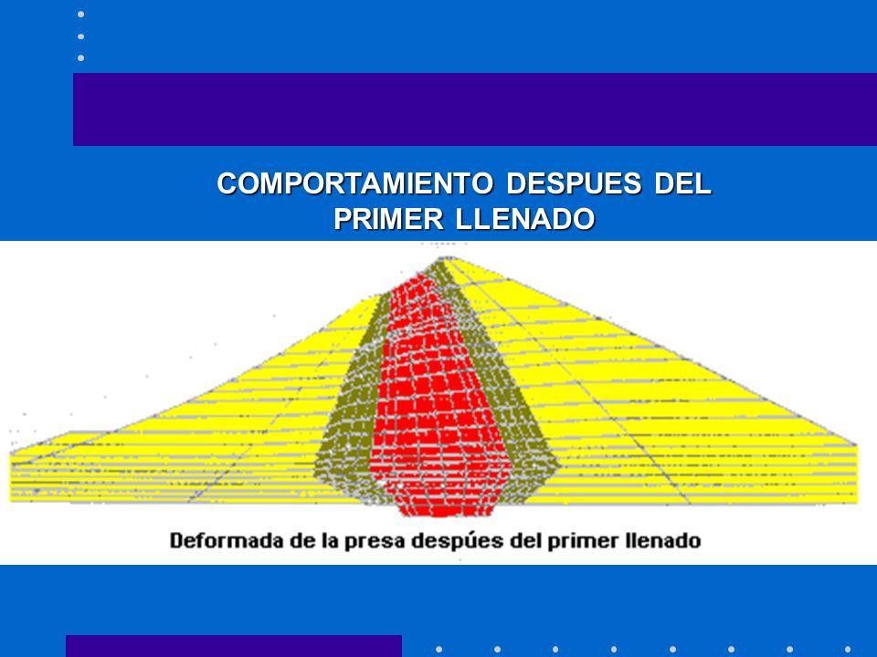 COMPORTAMIENTO DESPUES DEL PRIMER LLENADO