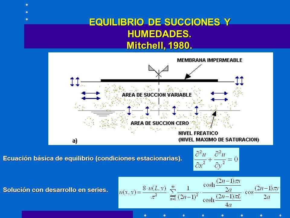 EQUILIBRIO DE SUCCIONES Y HUMEDADES. Mitchell, 1980.
