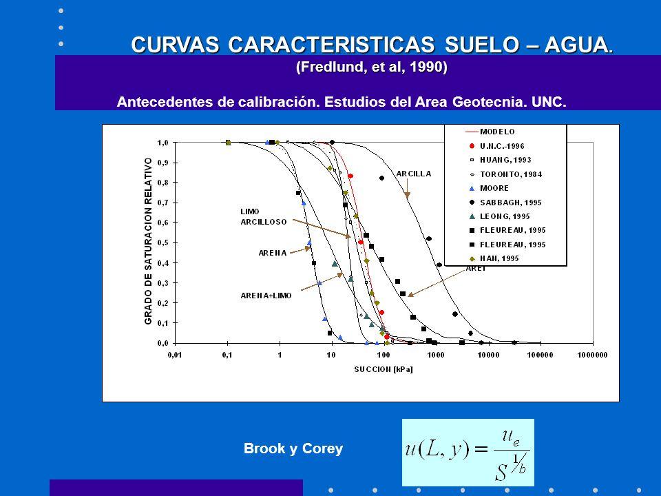CURVAS CARACTERISTICAS SUELO – AGUA. (Fredlund, et al, 1990) Antecedentes de calibración. Estudios del Area Geotecnia. UNC. Brook y Corey