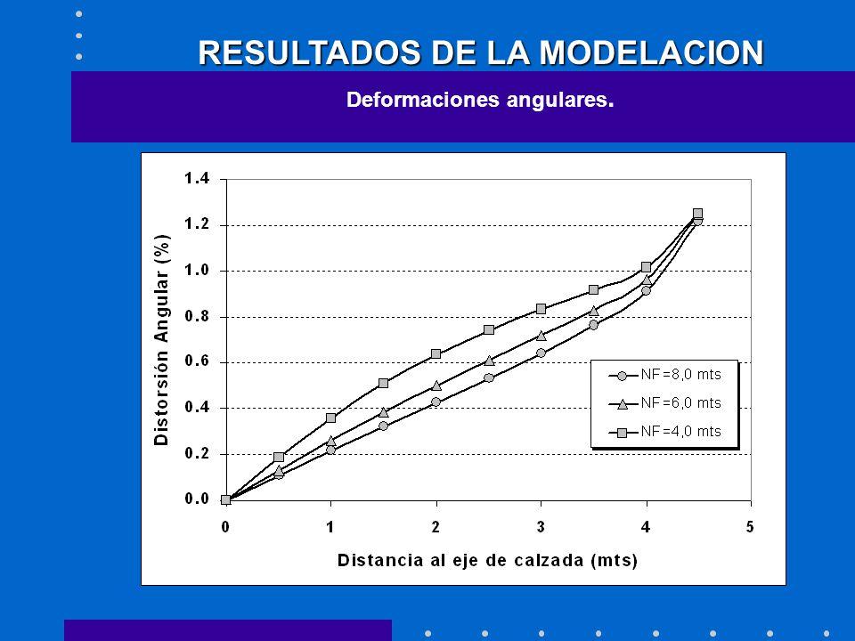 RESULTADOS DE LA MODELACION Deformaciones angulares.