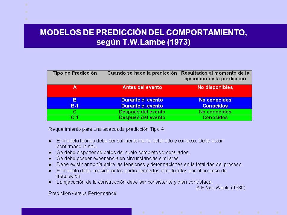 MODELOS DE PREDICCIÓN DEL COMPORTAMIENTO, según T.W.Lambe (1973)