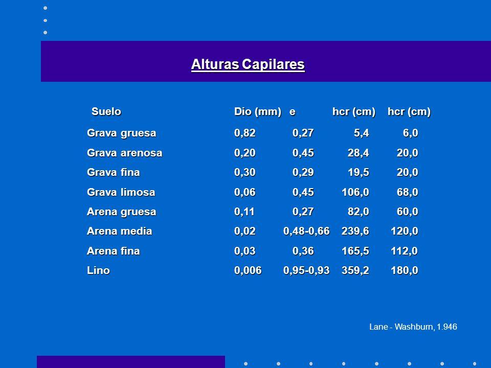 Alturas Capilares SueloDio (mm) ehcr (cm) hcr (cm) SueloDio (mm) ehcr (cm) hcr (cm) Grava gruesa0,82 0,27 5,4 6,0 Grava arenosa0,20 0,45 28,4 20,0 Grava fina0,30 0,29 19,5 20,0 Grava limosa0,06 0,45 106,0 68,0 Arena gruesa0,11 0,27 82,0 60,0 Arena media0,020,48-0,66 239,6 120,0 Arena fina0,03 0,36 165,5 112,0 Lino0,0060,95-0,93 359,2 180,0 Lane - Washburn, 1.946
