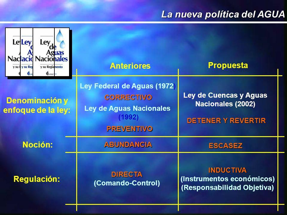La nueva política del AGUA Denominación y enfoque de la ley: Anteriores Propuesta Ley Federal de Aguas (1972) Ley de Aguas Nacionales (1992) Ley de Cuencas y Aguas Nacionales (2002) CORRECTIVO PREVENTIVO DETENER Y REVERTIR ABUNDANCIA ESCASEZ Noción: Regulación: DIRECTA (Comando-Control) INDUCTIVA (Instrumentos económicos) (Responsabilidad Objetiva)