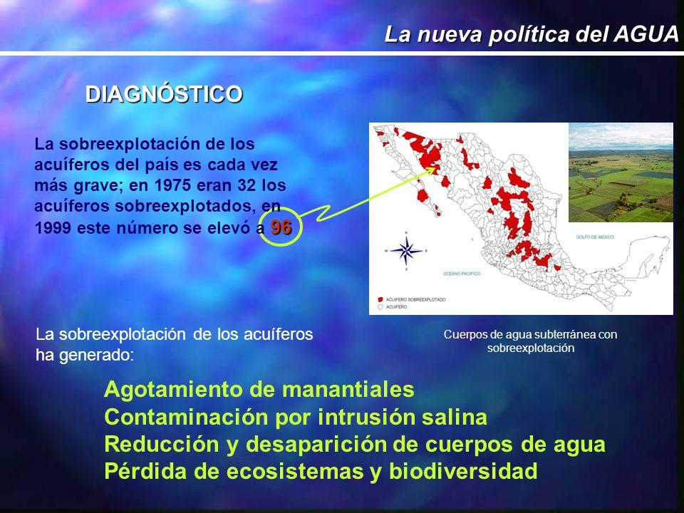La sobreexplotación de los acuíferos ha generado: Agotamiento de manantiales Contaminación por intrusión salina Reducción y desaparición de cuerpos de agua Pérdida de ecosistemas y biodiversidad DIAGNÓSTICO Cuerpos de agua subterránea con sobreexplotación 96 La sobreexplotación de los acuíferos del país es cada vez más grave; en 1975 eran 32 los acuíferos sobreexplotados, en 1999 este número se elevó a 96 La nueva política del AGUA