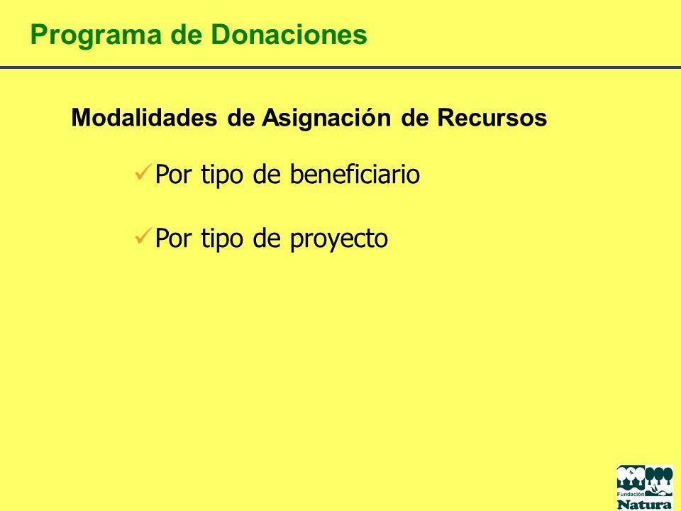 Modalidades de Asignación de Recursos Programa de Donaciones Por tipo de beneficiario Por tipo de proyecto