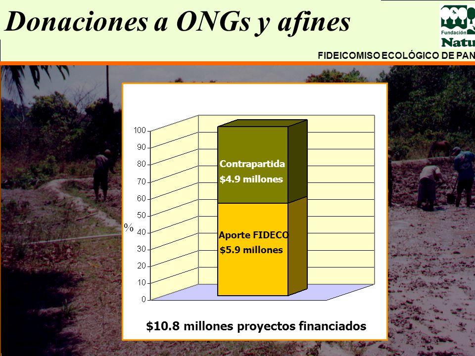 Donaciones a ONGs y afines $10.8 millones proyectos financiados Contrapartida Aporte FIDECO $5.9 millones $4.9 millones % FIDEICOMISO ECOLÓGICO DE PAN