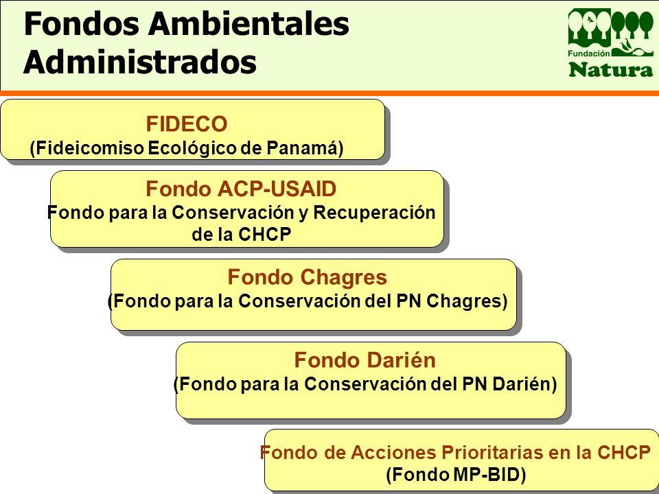 Fondo de Acciones Prioritarias en la CHCP (Fondo MP-BID) Fondos Ambientales Administrados FIDECO (Fideicomiso Ecológico de Panamá) Fondo Chagres (Fond