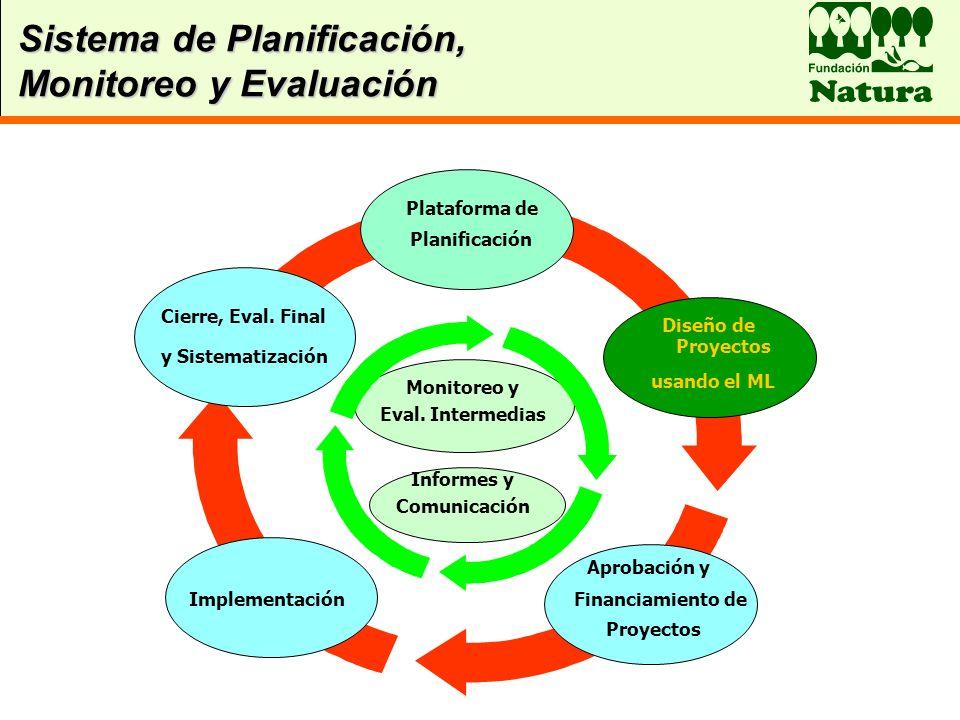 Sistema de Planificación, Monitoreo y Evaluación Implementación Proyectos Aprobación y Financiamiento de Informes y Comunicación Monitoreo y Eval. Int