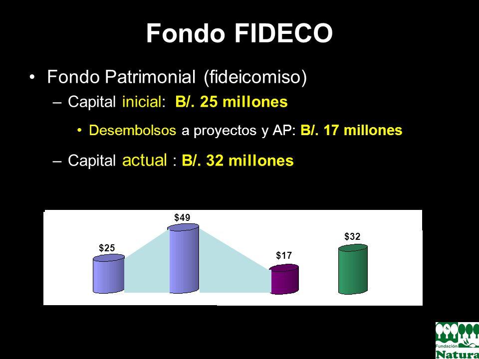 Fondo FIDECO Fondo Patrimonial (fideicomiso) –Capital inicial: B/. 25 millones Desembolsos a proyectos y AP: B/. 17 millones –Capital actual : B/. 32