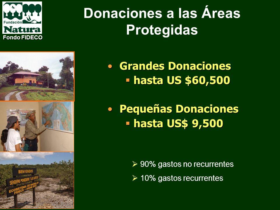 OPERACIONESOPERACIONES PROTECCIÓNPROTECCIÓN MANTENIMIENTO y MEJORASMANTENIMIENTO y MEJORAS COMPONENTES Donaciones a las Áreas Protegidas Fondo FIDECO