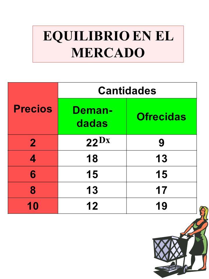 EQUILIBRIO EN EL MERCADO Precios Cantidades Deman- dadas Ofrecidas 2229 41813 615 81317 101219 Dx