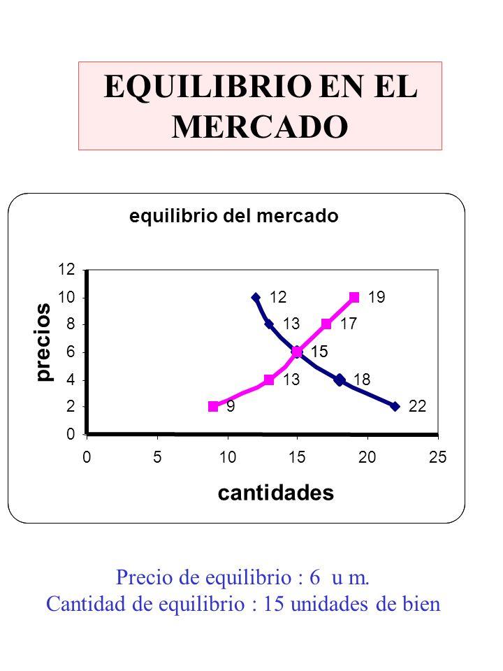 EQUILIBRIO EN EL MERCADO equilibrio del mercado 22 18 15 13 12 9 13 15 17 19 0 2 4 6 8 10 12 0510152025 cantidades precios Precio de equilibrio : 6 u
