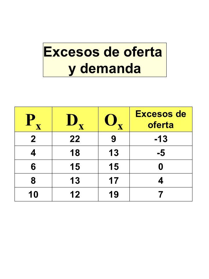 Excesos de oferta y demanda 7191210 417138 015 6 -513184 -139222 Excesos de oferta OxOx DxDx PxPx