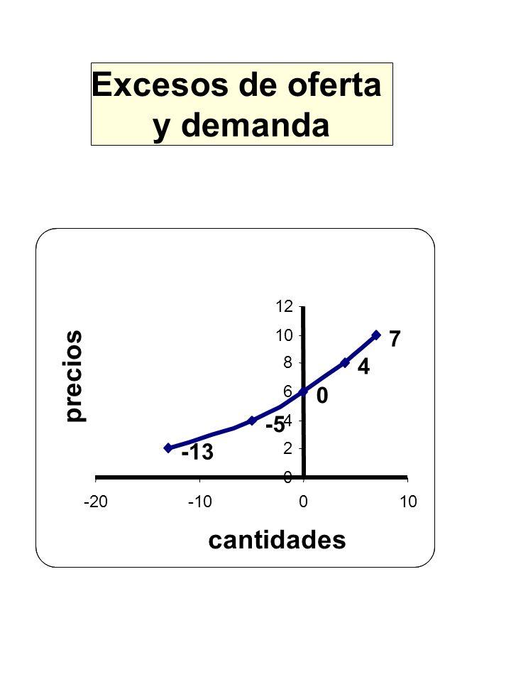y demanda -13 -5 0 4 7 0 2 4 6 8 10 12 -20-10010 cantidades precios