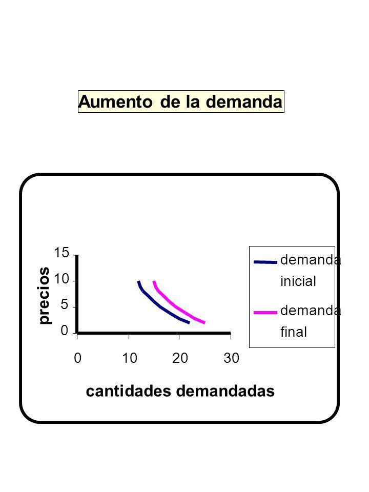 Aumento de la demanda 0 5 10 15 0102030 cantidades demandadas precios demanda inicial demanda final