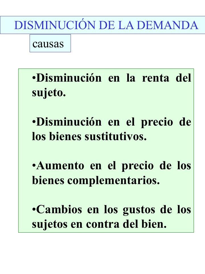 DISMINUCIÓN DE LA DEMANDA causas Disminución en la renta del sujeto. Disminución en el precio de los bienes sustitutivos. Aumento en el precio de los