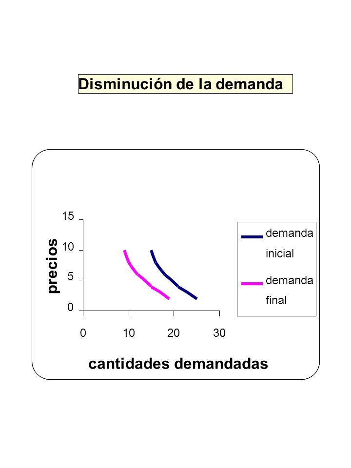 Disminución de la demanda 0 5 10 15 0102030 cantidades demandadas precios demanda inicial demanda final