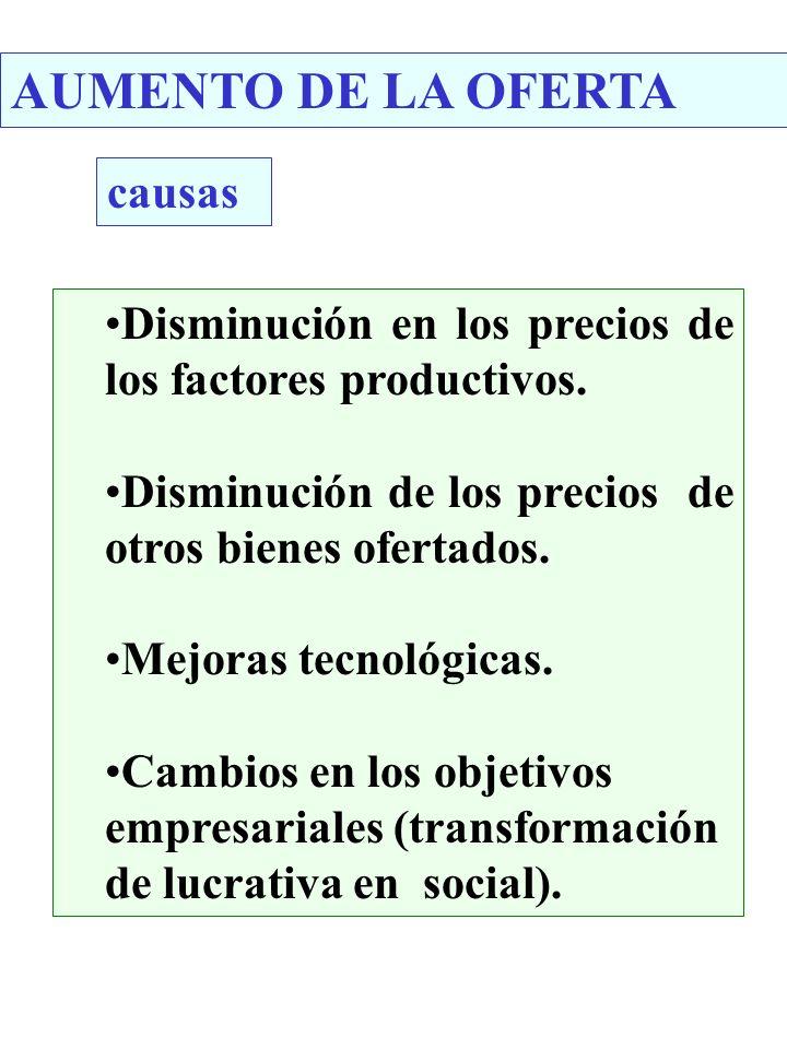 AUMENTO DE LA OFERTA causas Disminución en los precios de los factores productivos. Disminución de los precios de otros bienes ofertados. Mejoras tecn
