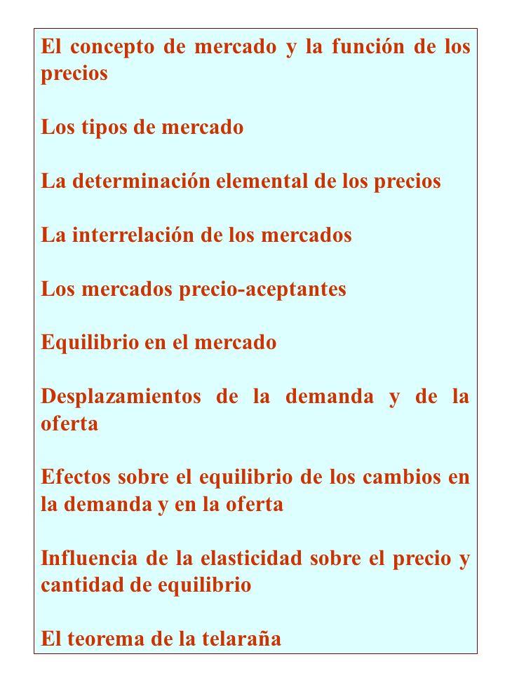 El concepto de mercado y la función de los precios Los tipos de mercado La determinación elemental de los precios La interrelación de los mercados Los