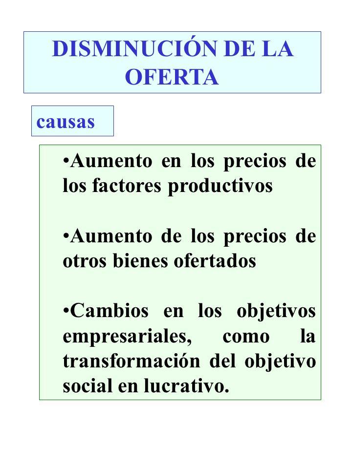 DISMINUCIÓN DE LA OFERTA causas Aumento en los precios de los factores productivos Aumento de los precios de otros bienes ofertados Cambios en los obj