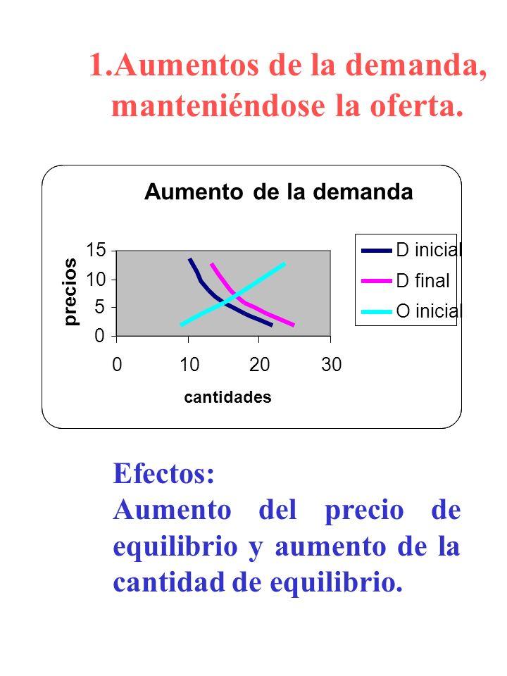 1.Aumentos de la demanda, manteniéndose la oferta. Efectos: Aumento del precio de equilibrio y aumento de la cantidad de equilibrio. Aumento de la dem