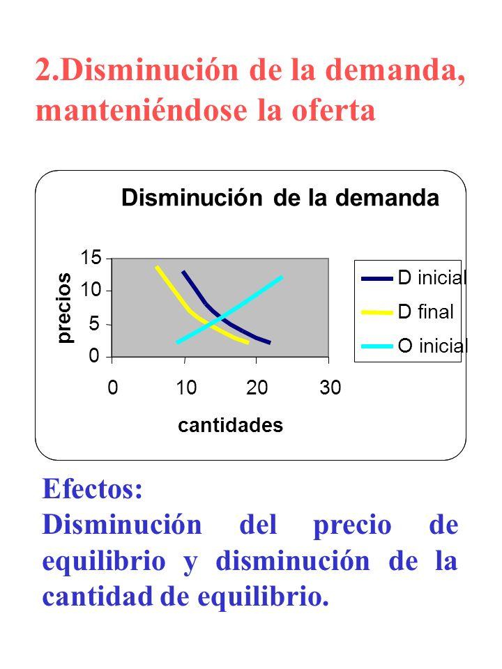 2.Disminución de la demanda, manteniéndose la oferta Efectos: Disminución del precio de equilibrio y disminución de la cantidad de equilibrio. Disminu