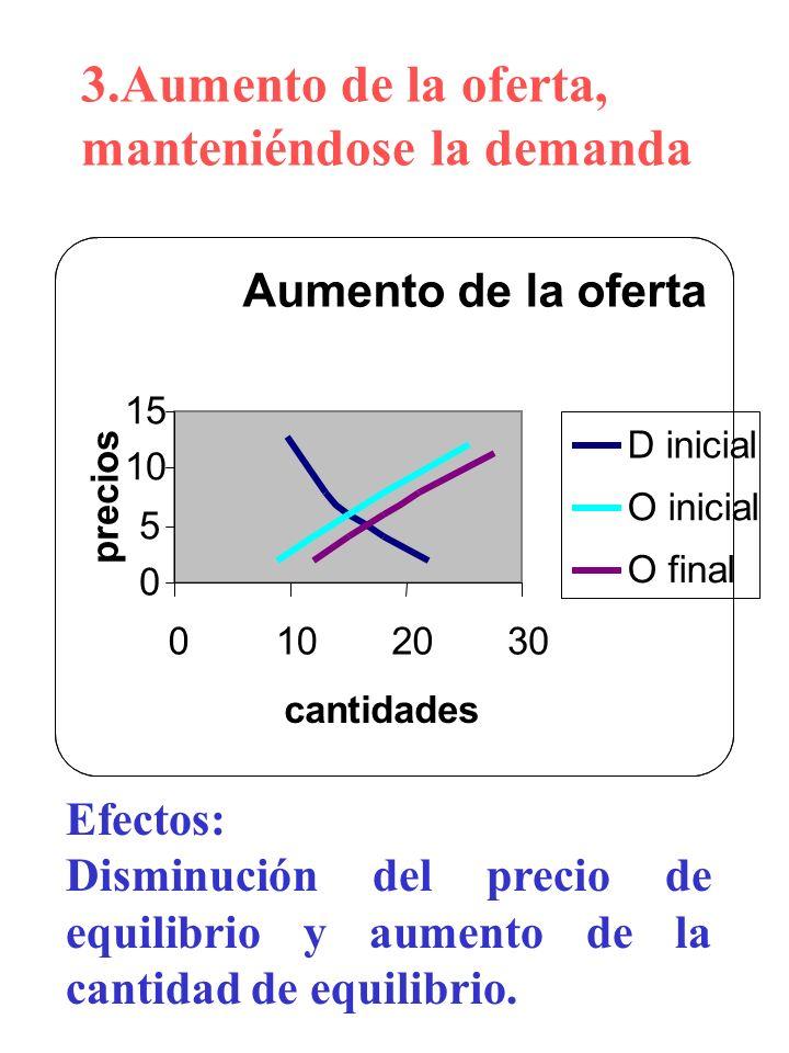 3.Aumento de la oferta, manteniéndose la demanda Efectos: Disminución del precio de equilibrio y aumento de la cantidad de equilibrio. Aumento de la o