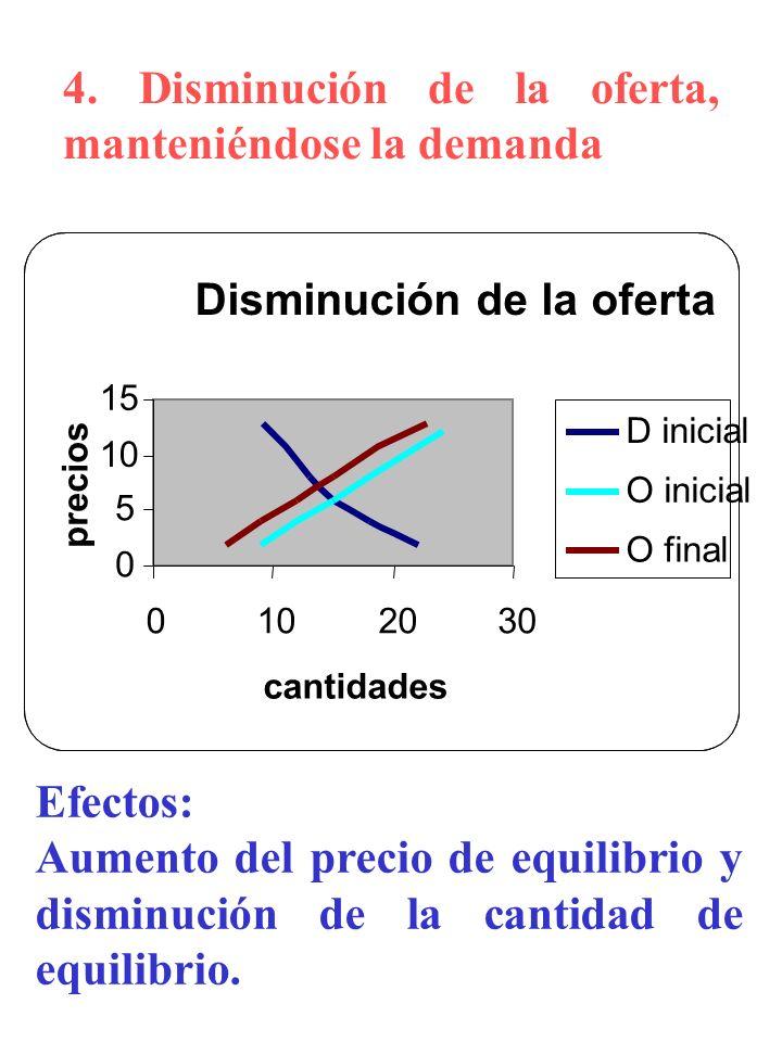 4. Disminución de la oferta, manteniéndose la demanda Efectos: Aumento del precio de equilibrio y disminución de la cantidad de equilibrio. Disminució