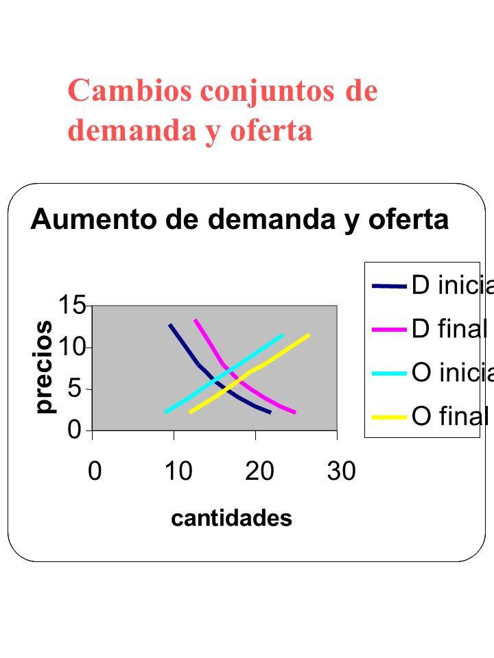 Cambios conjuntos de demanda y oferta Aumento de demanda y oferta 0 5 10 15 0102030 cantidades precios D inicial D final O inicial O final