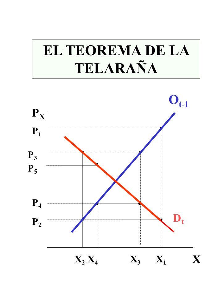 EL TEOREMA DE LA TELARAÑA X PXPX P2P2 P3P3 P4P4 P5P5 P1P1 X1X1 X2X2 X3X3 X4X4 O t-1 DtDt