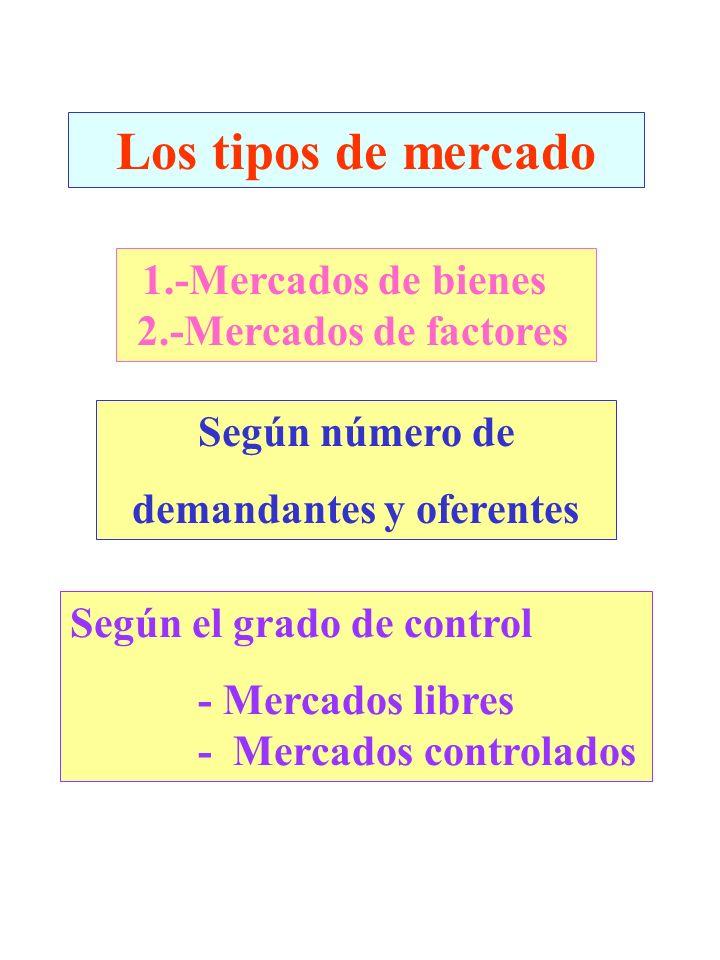 Los tipos de mercado 1.-Mercados de bienes 2.-Mercados de factores Según número de demandantes y oferentes Según el grado de control - Mercados libres