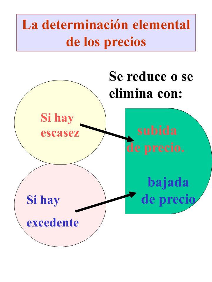 La determinación elemental de los precios Se reduce o se elimina con: Si hay excedente bajada de precio Si hay escasez subida de precio.