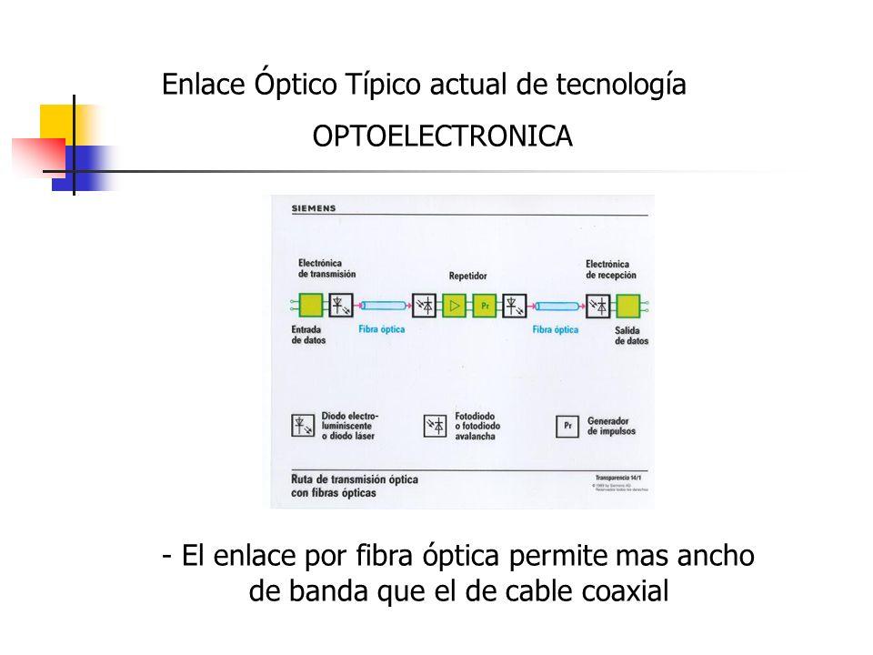 Enlace Óptico Típico actual de tecnología OPTOELECTRONICA - El enlace por fibra óptica permite mas ancho de banda que el de cable coaxial