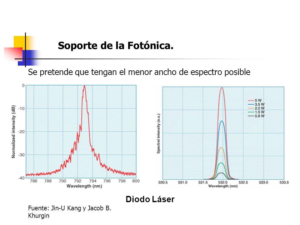 Soporte de la Fotónica. Se pretende que tengan el menor ancho de espectro posible Diodo Láser Fuente: Jin-U Kang y Jacob B. Khurgin