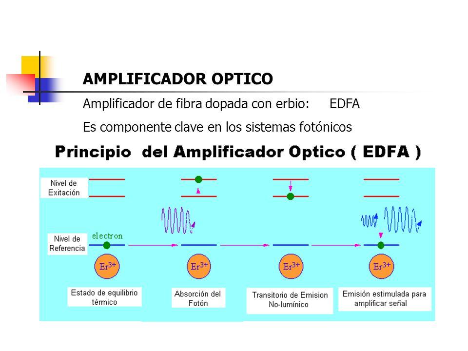 AMPLIFICADOR OPTICO Amplificador de fibra dopada con erbio: EDFA Es componente clave en los sistemas fotónicos